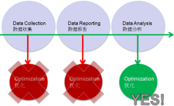 Data: Collection, Reporting, Analysis