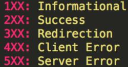 HTTP Status (Header Codes)