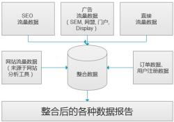 Traffic Source into One Single Data Warehouse