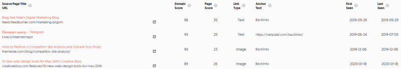 Ubersuggest domain Traffic Analyzer top traffic pages by backlinks