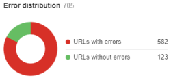 Error Distribution: Urls with errors, without errors (Ahrefs)