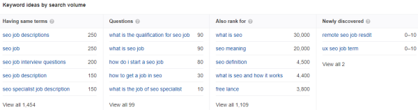 Keyword ideas by search volume (Ahrefs Keywords Explorer)