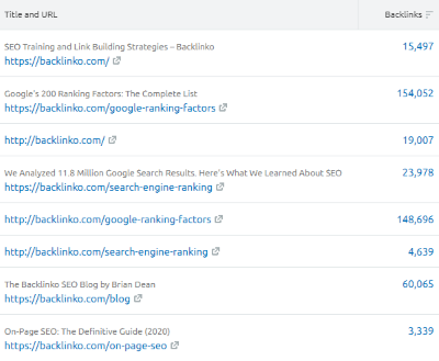 List of titles and URLs (SEMrush Backlinks)
