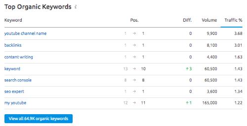 SEMrush Top Organic Keywords section