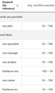 Search Volume Ranges (Google Keyword Planner tool)