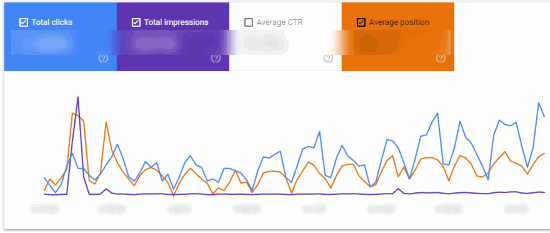 Performance Report / Chart - Google Search Console