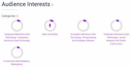 SimilarWeb / Amazon.com Audience Interests