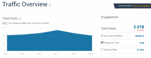 SimilarWeb / Amazon.com Total Visits