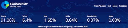 Hong Kong Search Engines Market Share